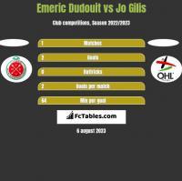 Emeric Dudouit vs Jo Gilis h2h player stats