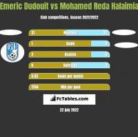 Emeric Dudouit vs Mohamed Reda Halaimia h2h player stats