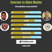 Emerson vs Adam Masina h2h player stats