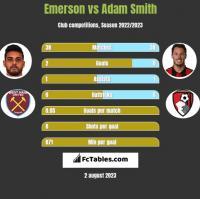 Emerson vs Adam Smith h2h player stats