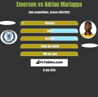 Emerson vs Adrian Mariappa h2h player stats