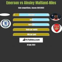 Emerson vs Ainsley Maitland-Niles h2h player stats