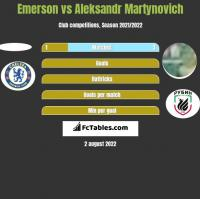 Emerson vs Aleksandr Martynovich h2h player stats