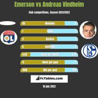 Emerson vs Andreas Vindheim h2h player stats