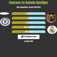 Emerson vs Antonio Ruediger h2h player stats