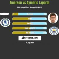 Emerson vs Aymeric Laporte h2h player stats