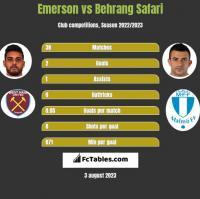 Emerson vs Behrang Safari h2h player stats