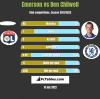 Emerson vs Ben Chilwell h2h player stats