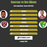 Emerson vs Ben Gibson h2h player stats