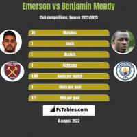 Emerson vs Benjamin Mendy h2h player stats