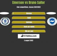 Emerson vs Bruno Saltor h2h player stats