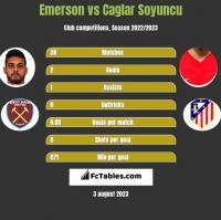 Emerson vs Caglar Soyuncu h2h player stats