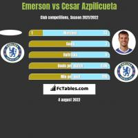 Emerson vs Cesar Azpilicueta h2h player stats