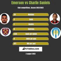 Emerson vs Charlie Daniels h2h player stats