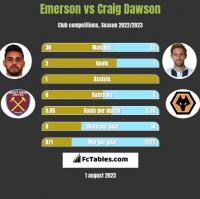 Emerson vs Craig Dawson h2h player stats