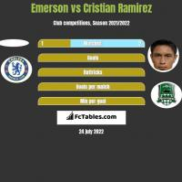 Emerson vs Cristian Ramirez h2h player stats