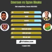 Emerson vs Egzon Binaku h2h player stats