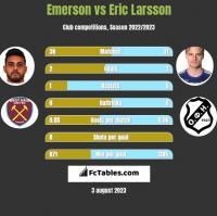 Emerson vs Eric Larsson h2h player stats