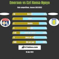 Emerson vs Ezri Konsa Ngoyo h2h player stats