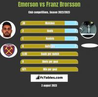 Emerson vs Franz Brorsson h2h player stats