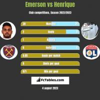 Emerson vs Henrique h2h player stats