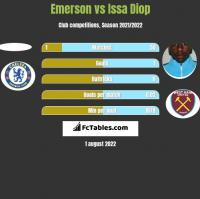 Emerson vs Issa Diop h2h player stats