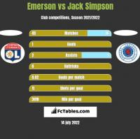 Emerson vs Jack Simpson h2h player stats
