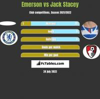 Emerson vs Jack Stacey h2h player stats