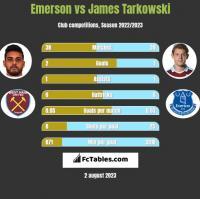 Emerson vs James Tarkowski h2h player stats