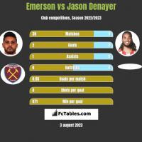 Emerson vs Jason Denayer h2h player stats