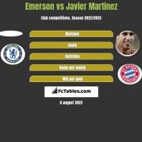 Emerson vs Javier Martinez h2h player stats