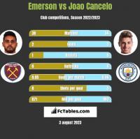 Emerson vs Joao Cancelo h2h player stats