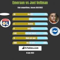 Emerson vs Joel Veltman h2h player stats
