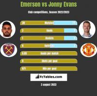 Emerson vs Jonny Evans h2h player stats