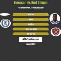Emerson vs Kurt Zouma h2h player stats