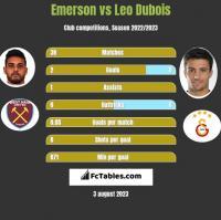 Emerson vs Leo Dubois h2h player stats