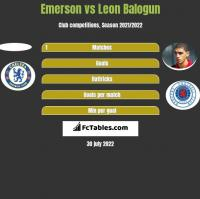 Emerson vs Leon Balogun h2h player stats