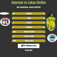 Emerson vs Lukas Stetina h2h player stats