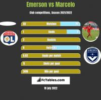 Emerson vs Marcelo h2h player stats