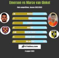 Emerson vs Marco van Ginkel h2h player stats