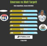 Emerson vs Matt Targett h2h player stats