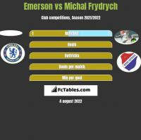 Emerson vs Michal Frydrych h2h player stats
