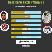 Emerson vs Nicolas Tagliafico h2h player stats