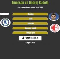 Emerson vs Ondrej Kudela h2h player stats