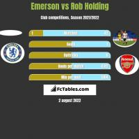 Emerson vs Rob Holding h2h player stats
