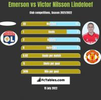 Emerson vs Victor Nilsson Lindeloef h2h player stats