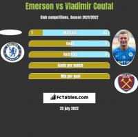 Emerson vs Vladimir Coufal h2h player stats