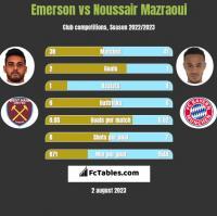 Emerson vs Noussair Mazraoui h2h player stats