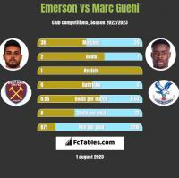 Emerson vs Marc Guehi h2h player stats