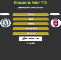 Emerson vs Bence Toth h2h player stats